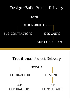design build project delivery chart